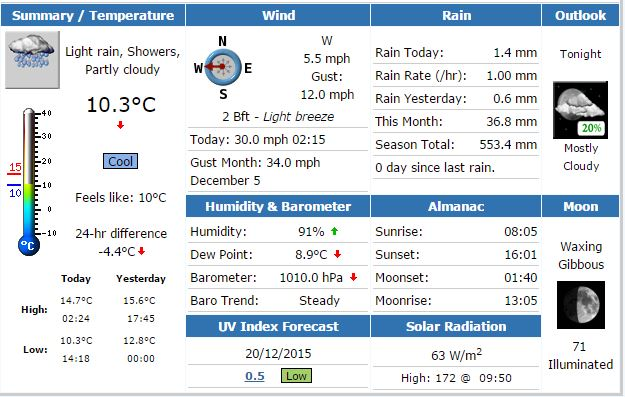 Weather webpage example